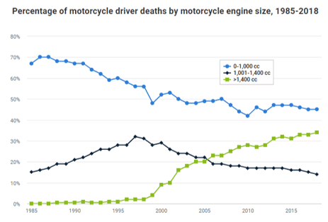 graph representing motorcycle deaths broken into motorcycle engine sizes.