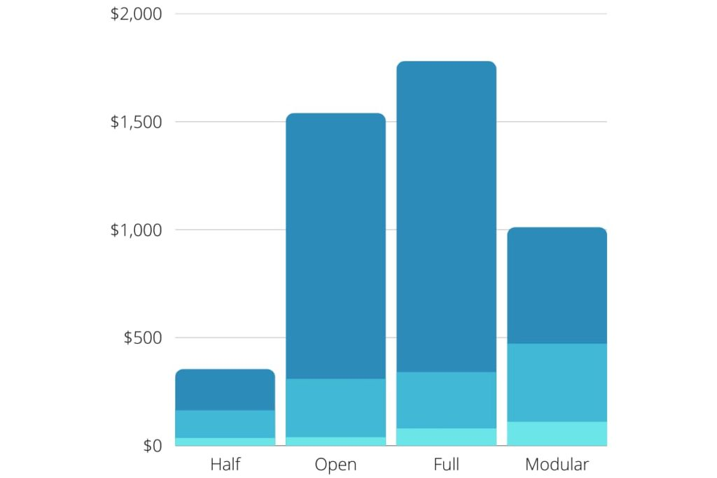 stacked bar chart of the minimum, average and maximum costs found for motorcycle helmets by type